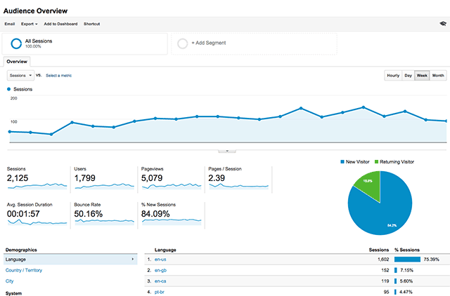 google-analytics-important-for-internet-marketing Kelowna