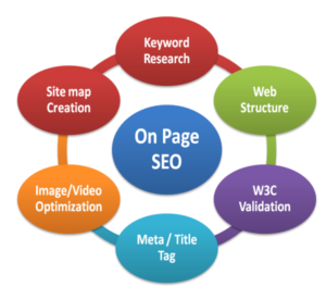 Kelowna SEO on page